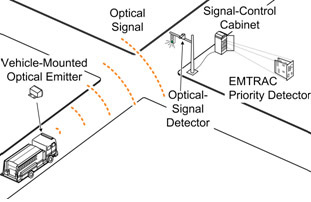 Illustration of the EMTRAC Priority Detector Receiving an Optical Priority Request